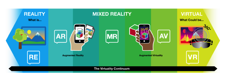 Milgram continuum of virtuality