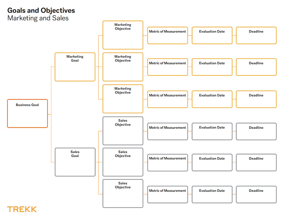 marketing and sales goals and objectives template trekk